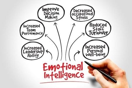 Doug Noll provides emotional intelligence training and keynote talks