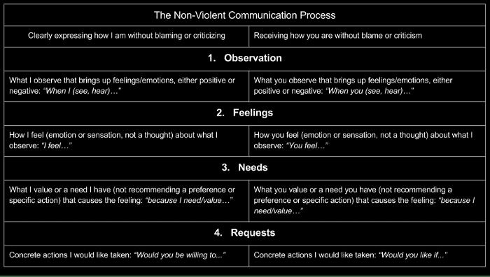nonviolent communication basics
